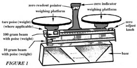 What are the parts of a balance scale? - Quora